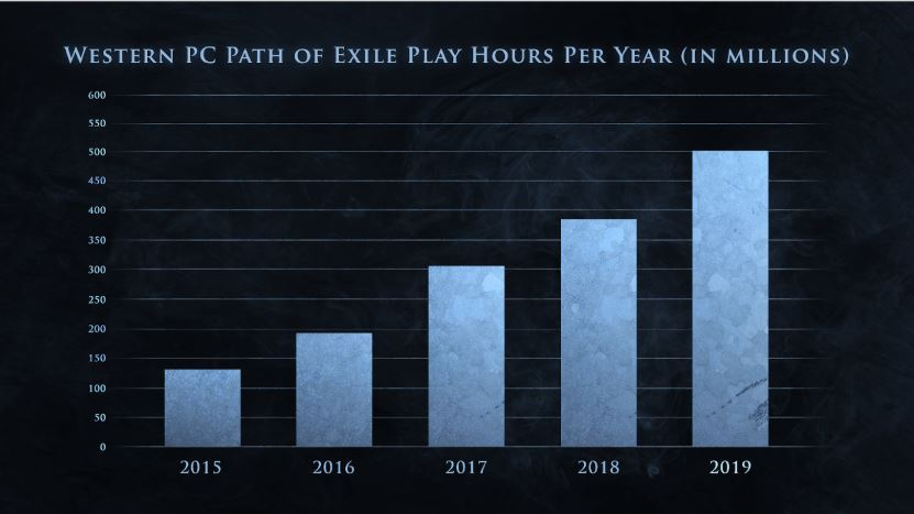 Path of Exile gespielte Stunden