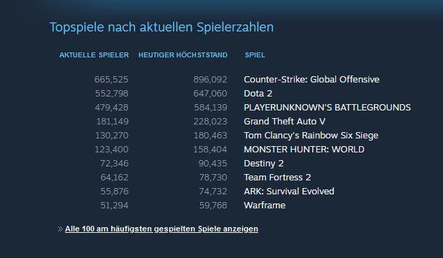 Rainbow Six Siege steam rekord