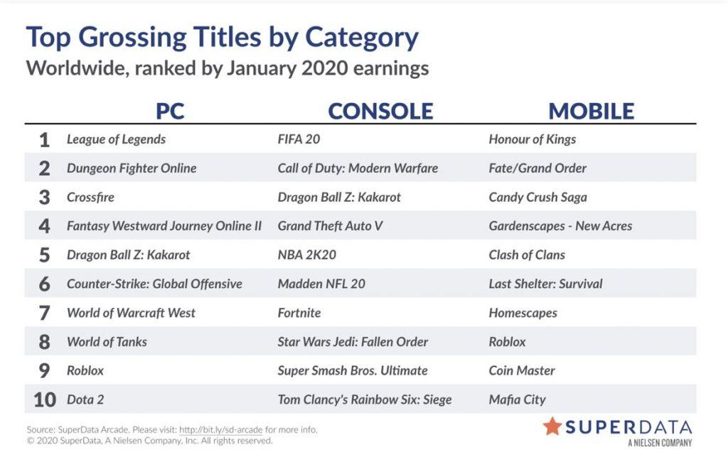 Superdata-Beste-Games-Februar-2020