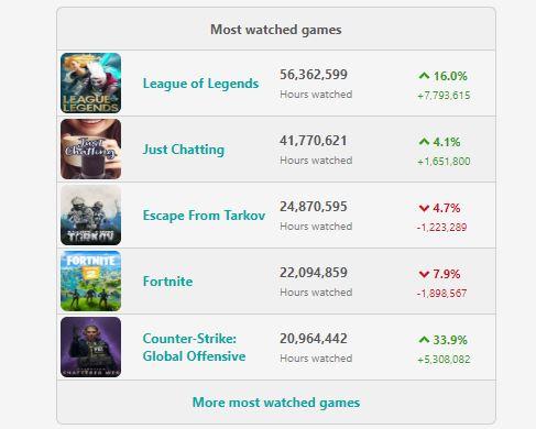 Twitch-Stats-Februar