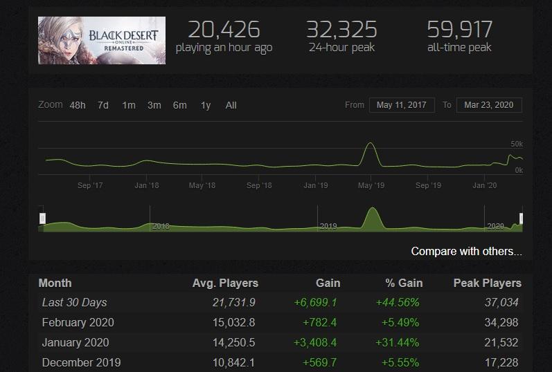 Black Desert Spielerzahlen Steam märz 2020