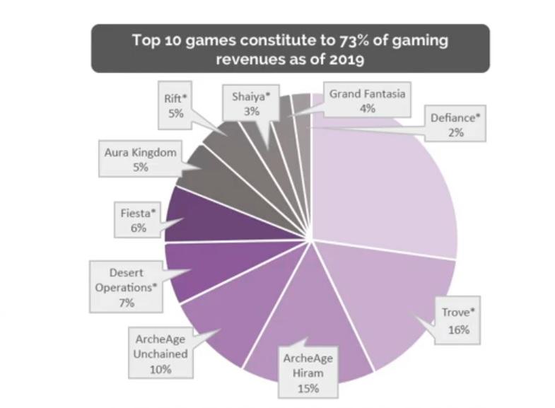 Umsatz der lizenzierten Spiele bei Gamigo