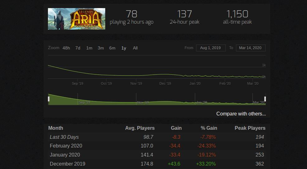 Legends of Aria - Spielerzahle auf Steam