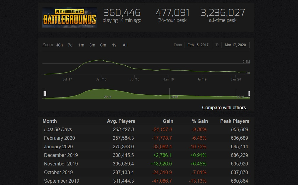 Spielerzahlen von PUBG auf Steam