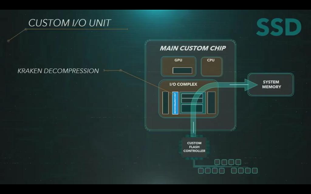 Spezieller Chip der PS5
