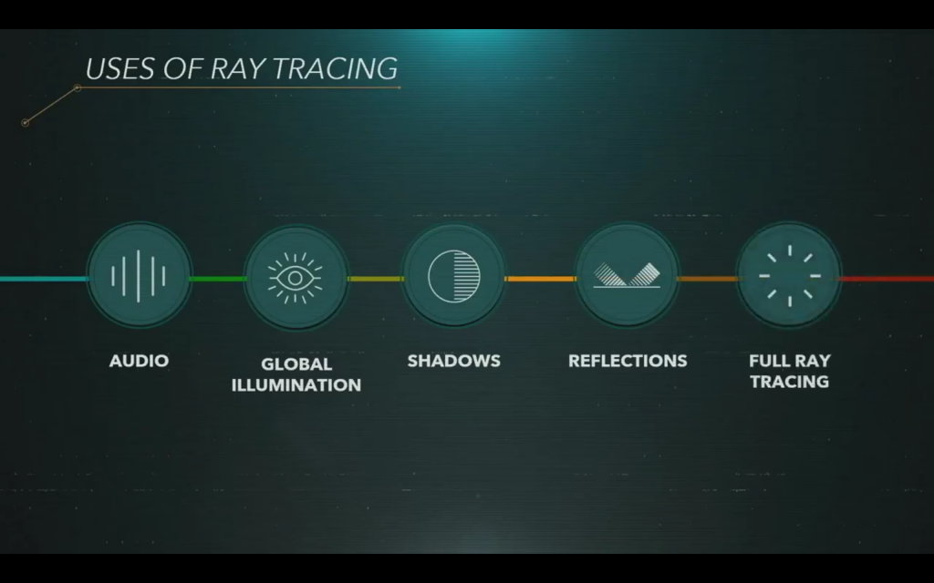 Raytracing bei der PS5