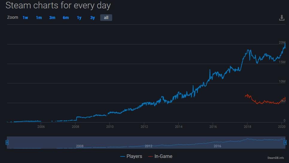 Steam-Nutzer von 2004 bis 2020