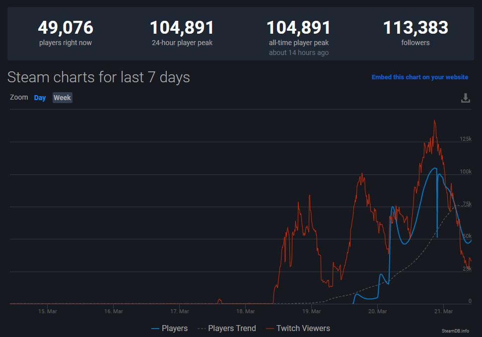 DOOM Eternal Steam und Twitch Zahlen