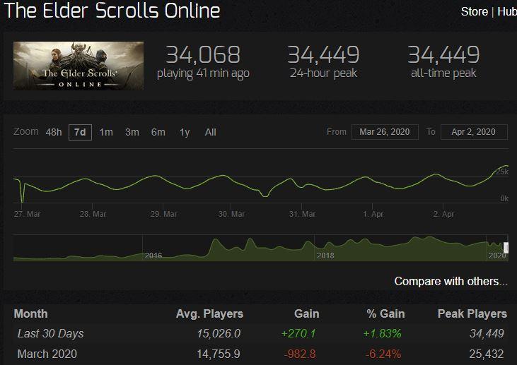 ESO Steam Spieler-Zahlen-Rekord