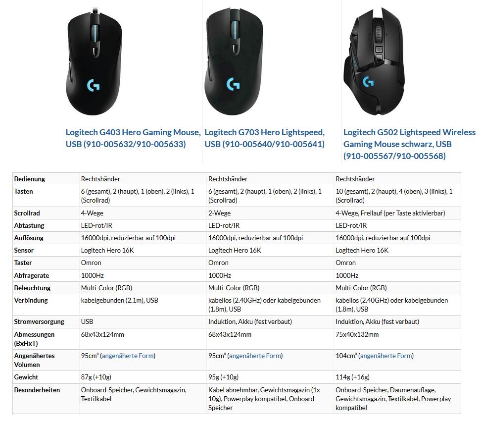 Die drei Logitech-Mäuse im Vergleich