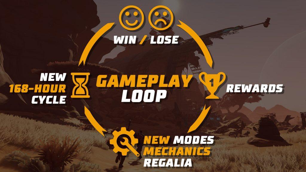 Population Zero Gameplay Loop