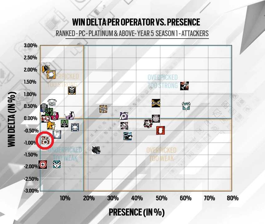 Rainbow Six Siege Ying Statistik April 20