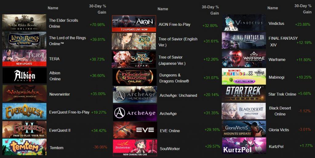 Spielerzahlen Steam MMORPG April 2020