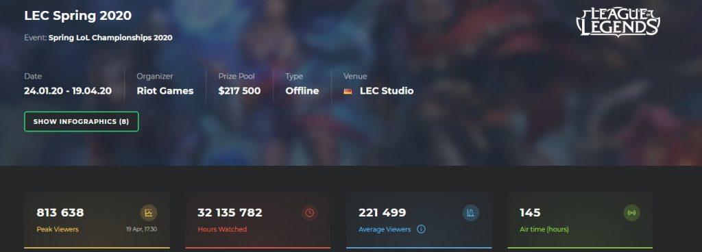 Zuschauerzahlen-LEC-Esport-Charts