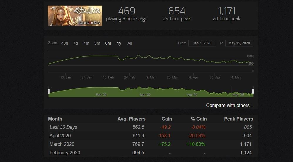 Astellia Spielerzahlen Steam mai 2020