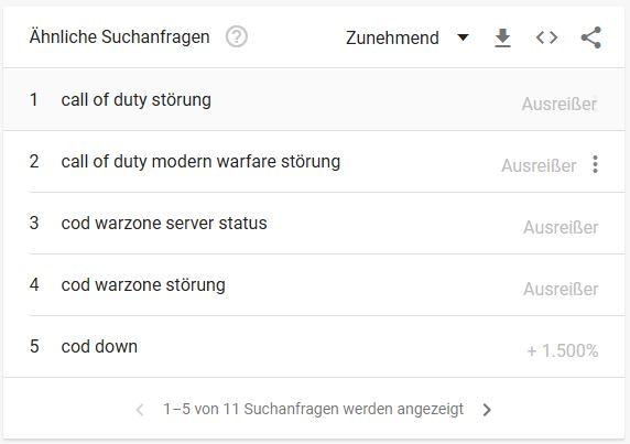 Call fo Duty Modern Warfare Störung 14 Mai Google Trends