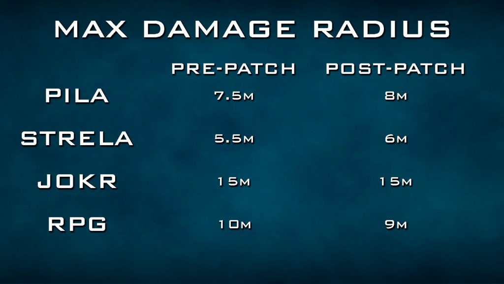 Call fo Duty Warzone RPG Ranges