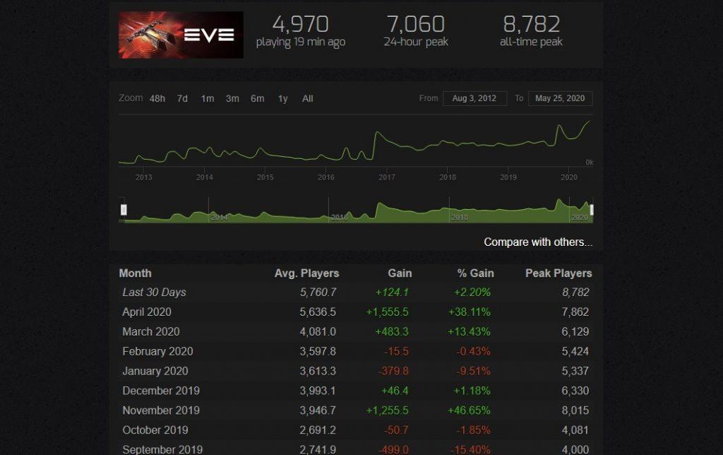 EVE Online Spielerzahlen Steam