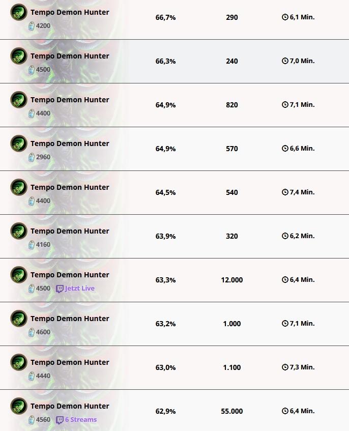Hearthstone Demon Hunter Win Rates