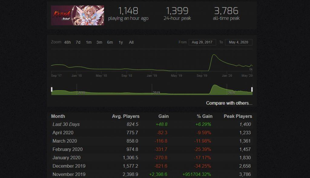 Kritika Reboot Steam Spielerzahlen 2020