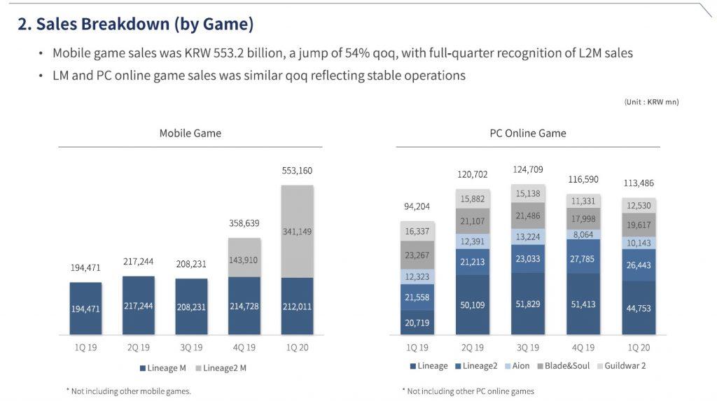 NCSoft Q1 2020 Quartalsbericht Einnahmen MMORPGs
