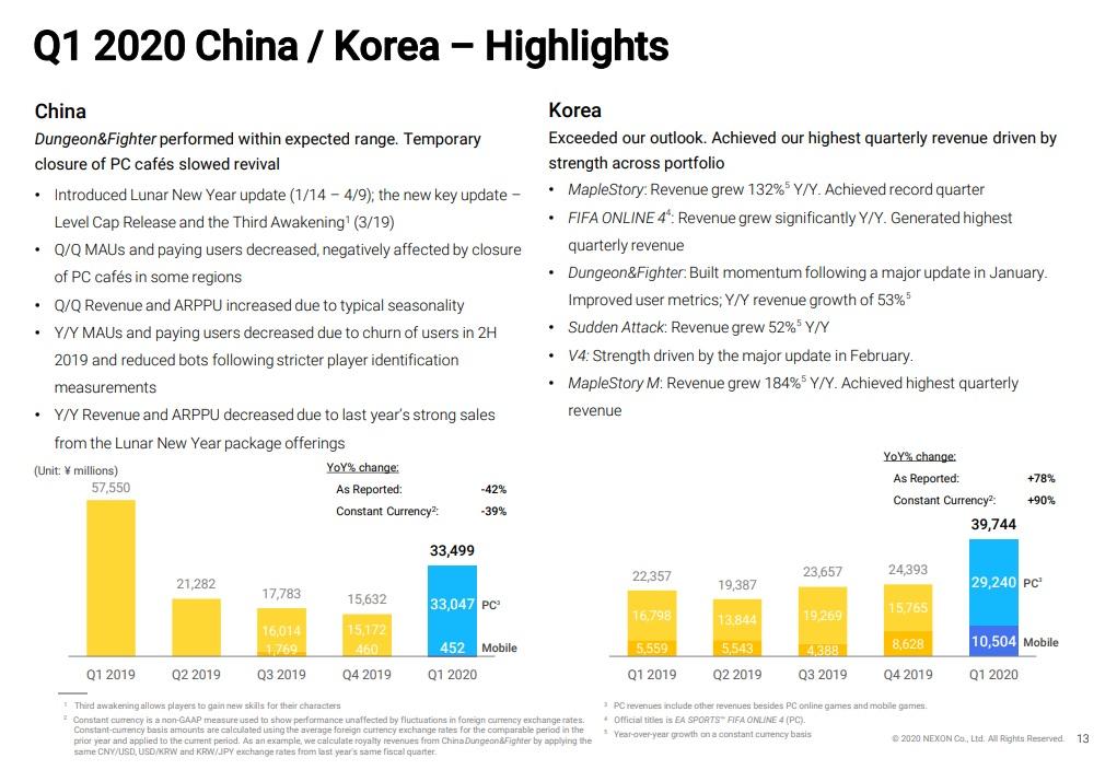 Nexon Quartalsbericht Q1 2020 Einnahmen