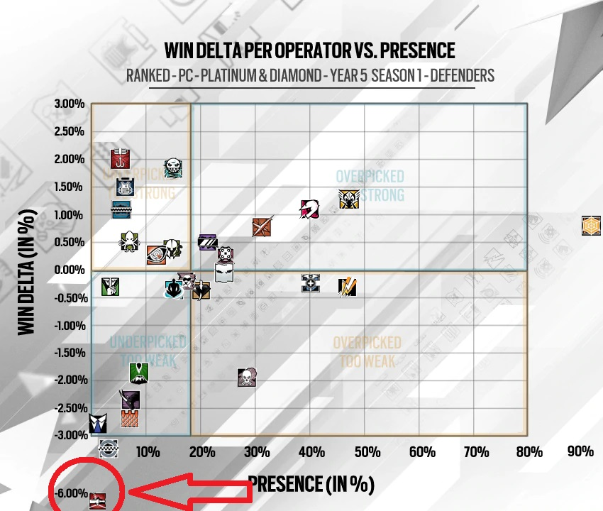 Rainbow Six Siege Year 5 Season 1 Defender Statistics Tachanka