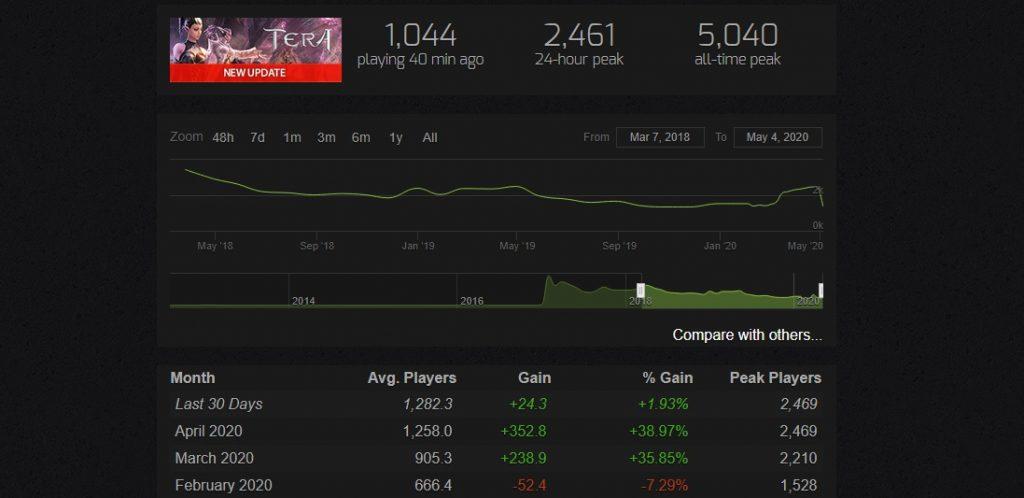 Tera Spielerzahlen Steam