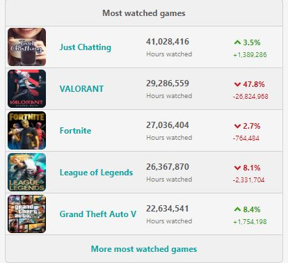 Twitch-Trending-Games-20-Mai-2020