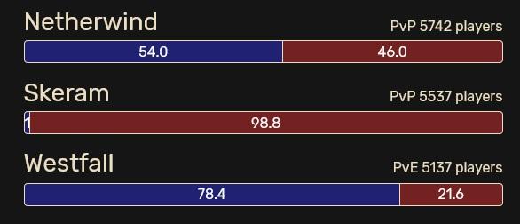 WoW Classic Skeram Population