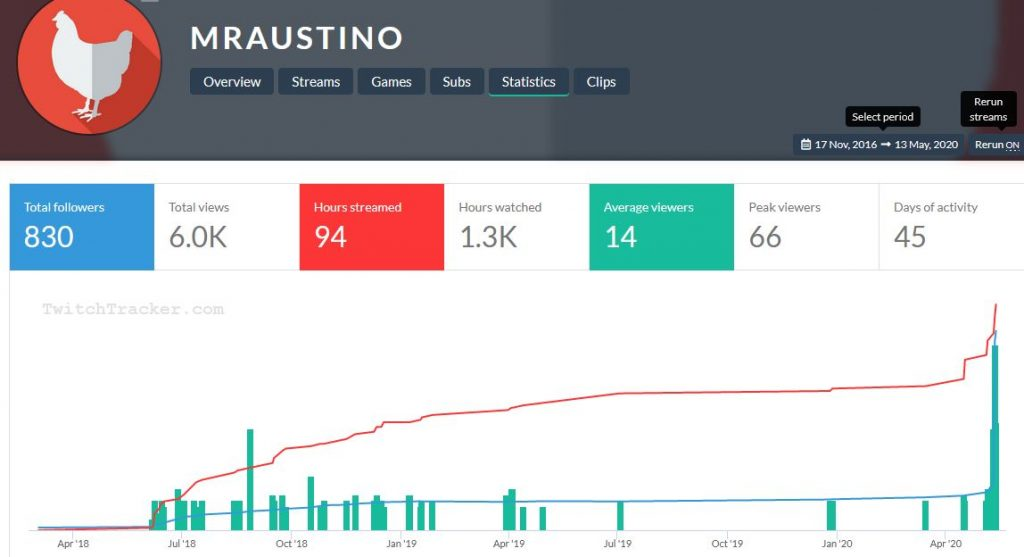 mr austino chart