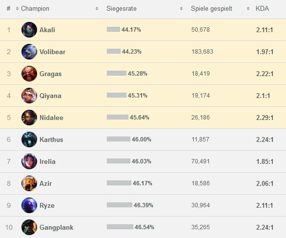 LoL Winrates letzte 7 Tage Ranked