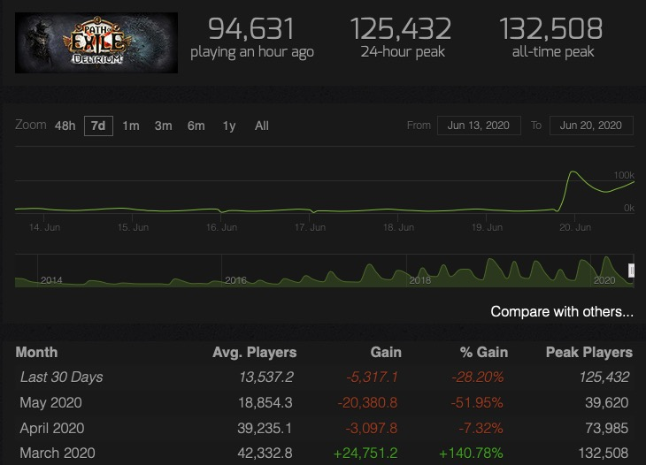 Path of Exile Steam Charts