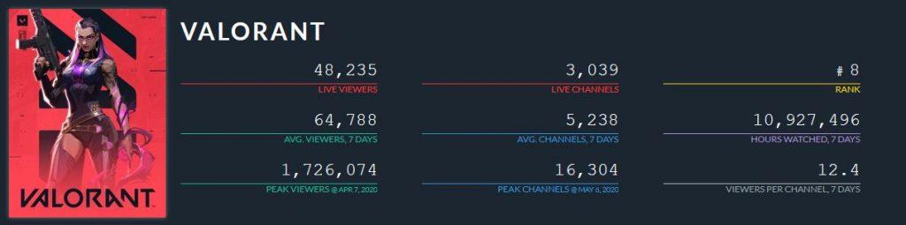 valorant twitch charts juni 2020