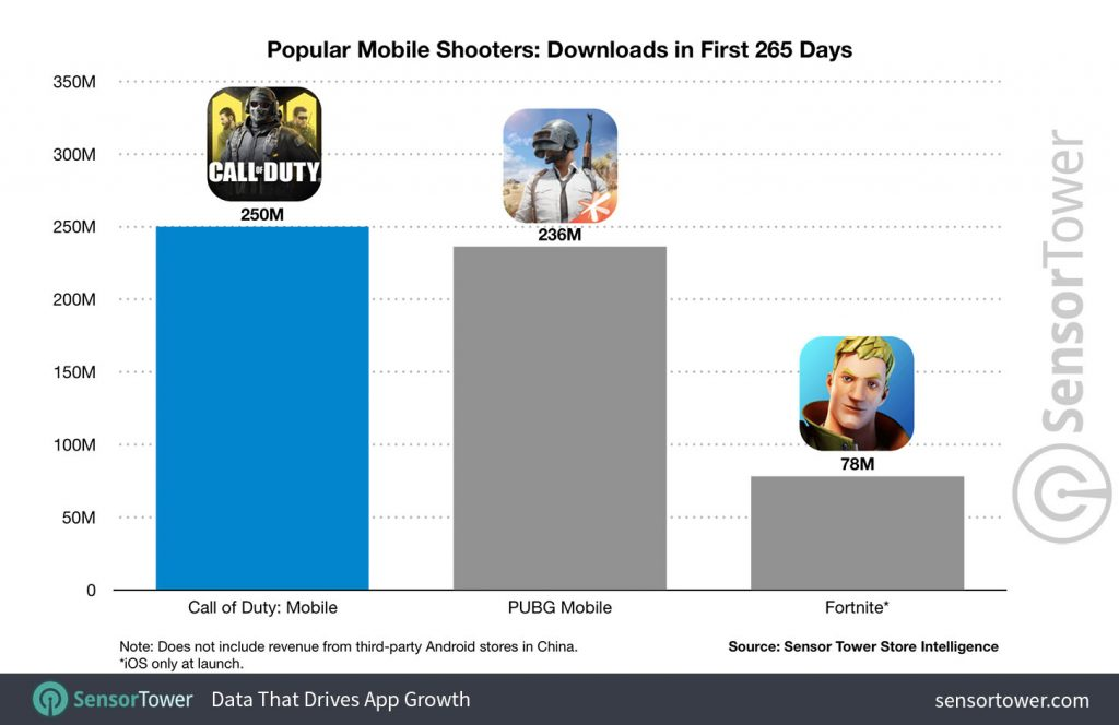 Diagramm CoD Mobile Downloads