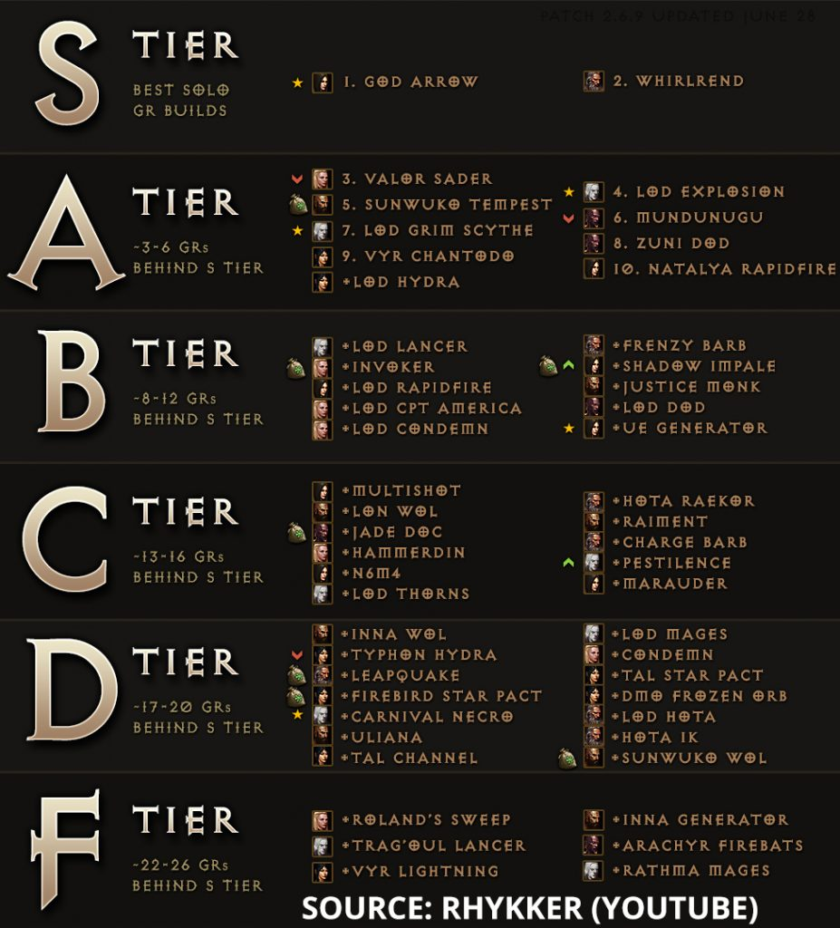Diablo 3 Tier List Season 21 Rhykker