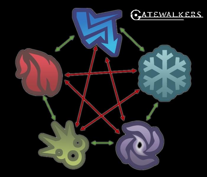 Gatewalkers Elemente und COmbos