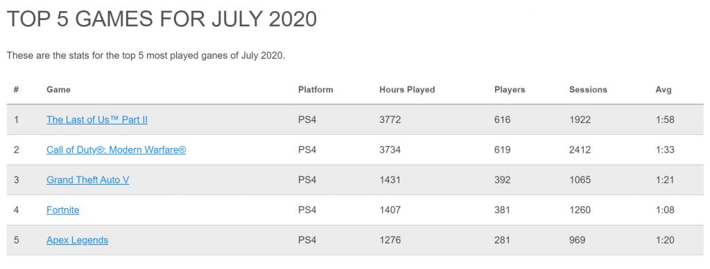 Die Top 5 der PS4-Charts im Juli