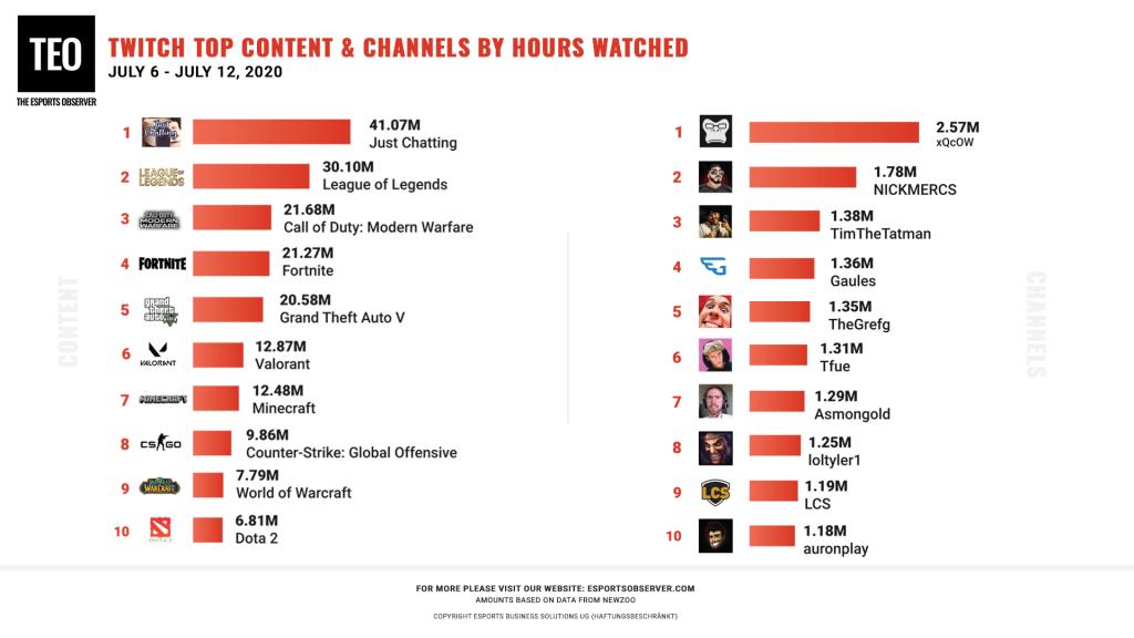Twitch-Juli-Zahlen