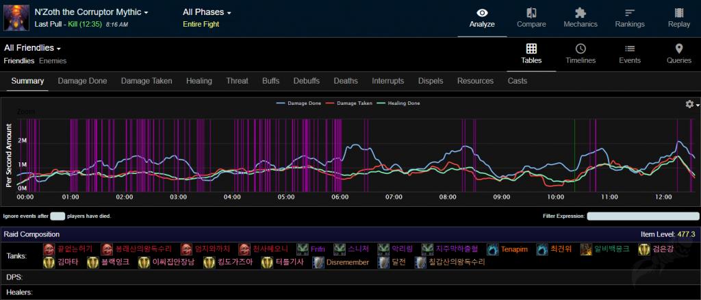 WoW Warcraftlog 20 Tanks Nyalotha