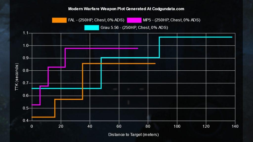 cod warzone waffe fal ttk vergleich mp5 grau 556 250 HP