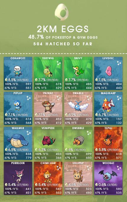2 km Eier Pokemon GO