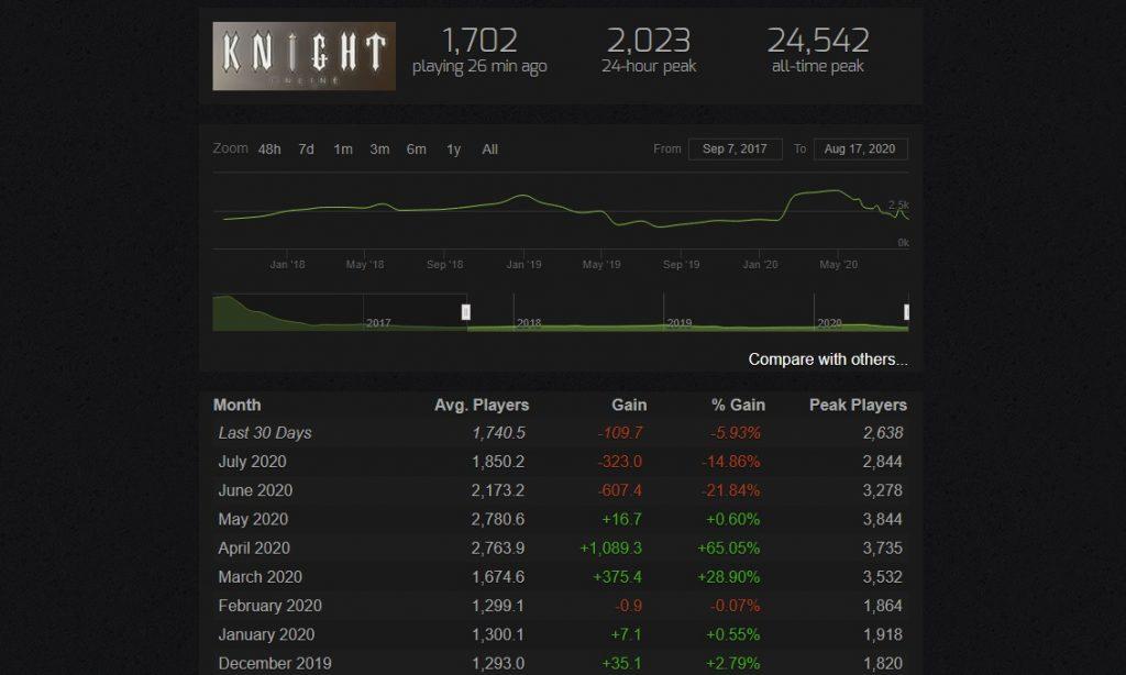 Knight Online MMORPG Steam Spielerzahlen