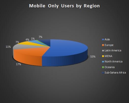 Mobile-Gamer pro Region