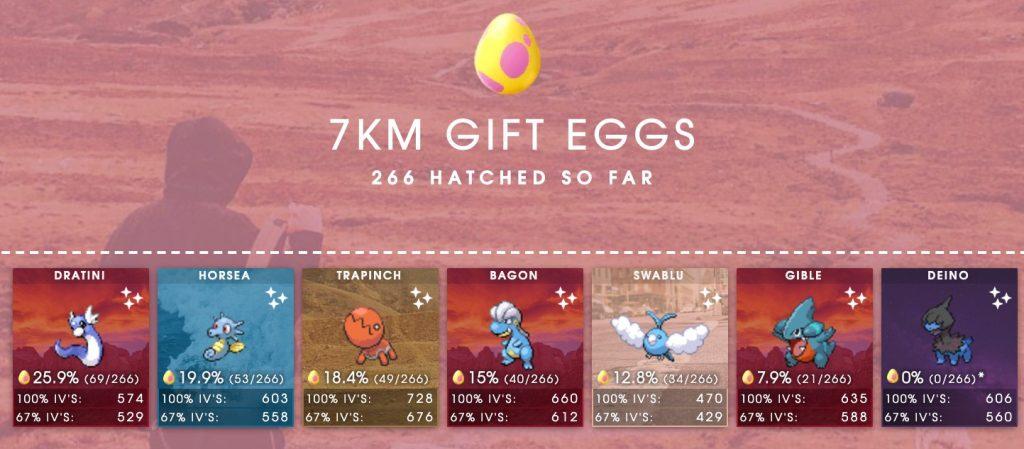 Pokémon GO SilphRoad Eier