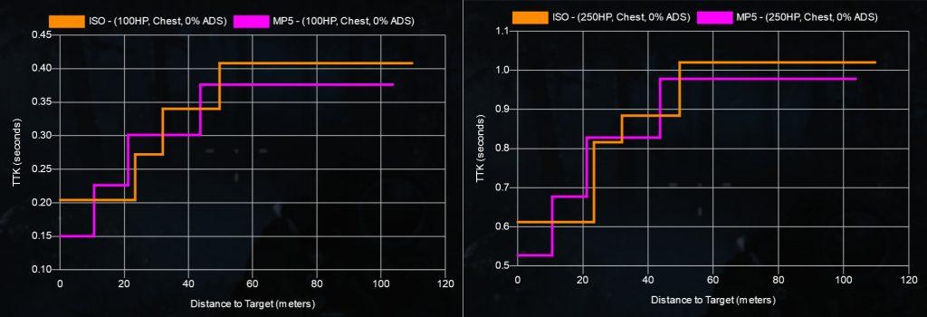 cod gundata mp5 vs ISO ttk