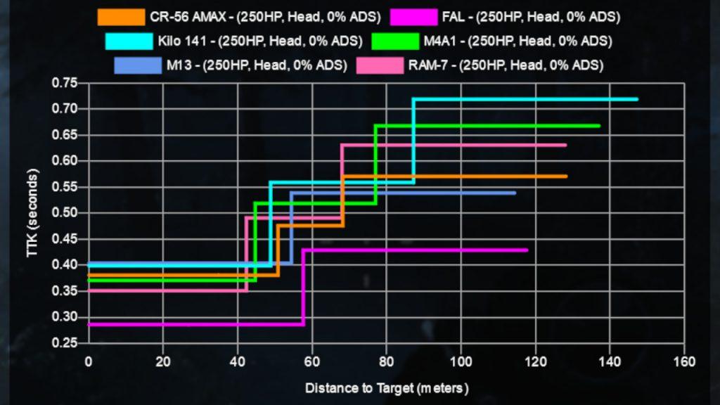 cod warzone sturmgewehr headshot vergleich ram-7
