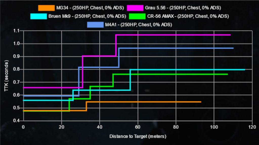 cod warzone waffe schadensvergleich MG34