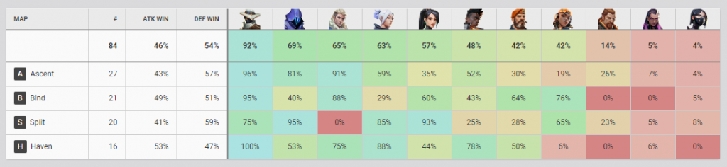 valorant-faze-turnier-pick-rate