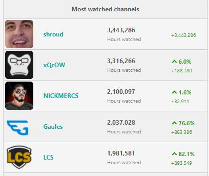 xQc ist im Moment wieder voll im Trend.